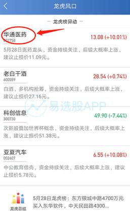 龙虎榜复盘:中信上海分公司2250万主封泰合健康 欢乐海岸买南京聚隆被砸 24小时热文排行