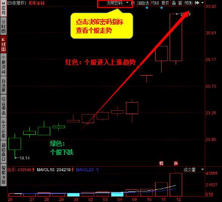 L2提示 这类股进入上涨趋势