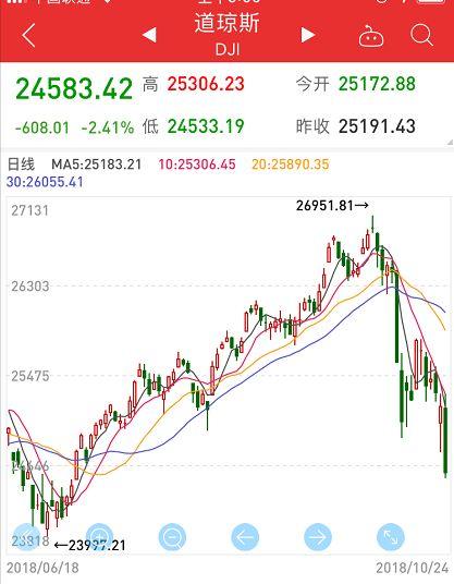 美股熊了!19个熊市指标触发14个 A股低开后传来大利好 金融行情分析 第2张