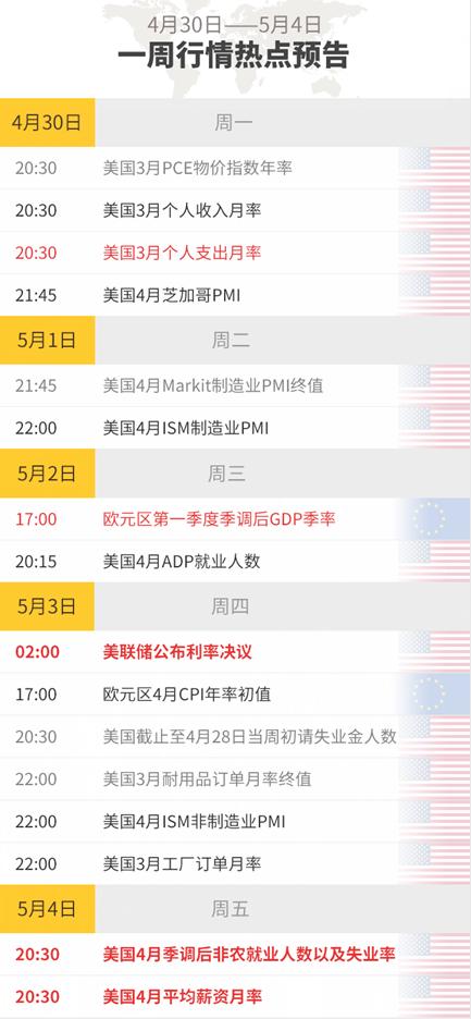 【预告】下周重要财经数据及事件预告(4.30