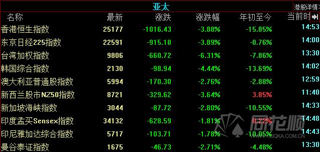 全球股市遭遇黑色星期四!a股重现千股