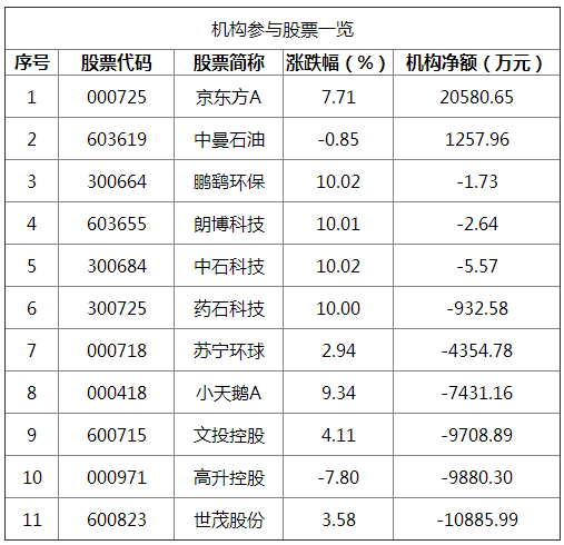 龙虎榜:中信上海分公司2900万封板荣安地产 深股通大买1.55亿小天鹅A