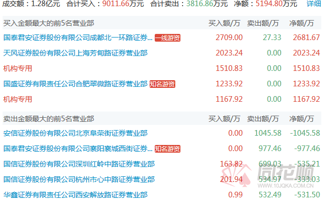 3日龙虎榜数据显示,乔帮主席位招商蛇口工业七路为主多席位,3日卖出