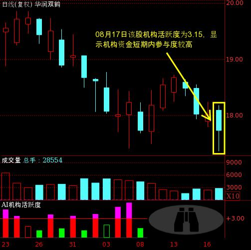 华润双鹤(600062)个股主力机构活跃度动向解读