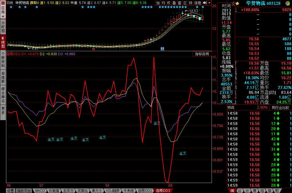 自用ddx指标系列3,资金净买入趋势指标