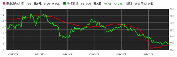 一定要关注秦皇岛那边煤炭价格的变动,你可以看看下图的走势: 评论 0