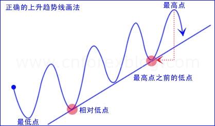 股票上升趋势线_上升趋势_股票的上升趋势_淘宝助理