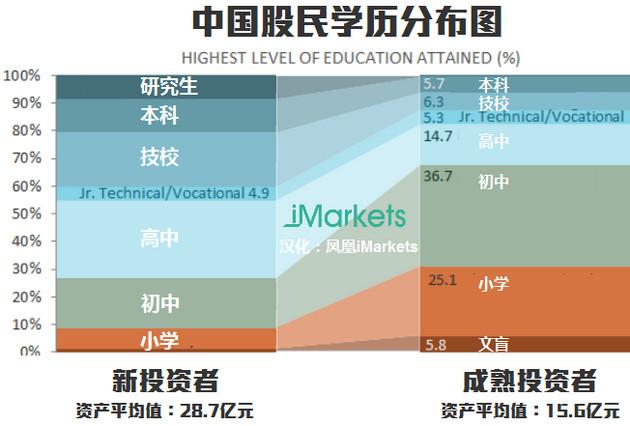 转:股民学历分布图:2/3新股民没上完高中 - yi.delai - yi.delai 的博客