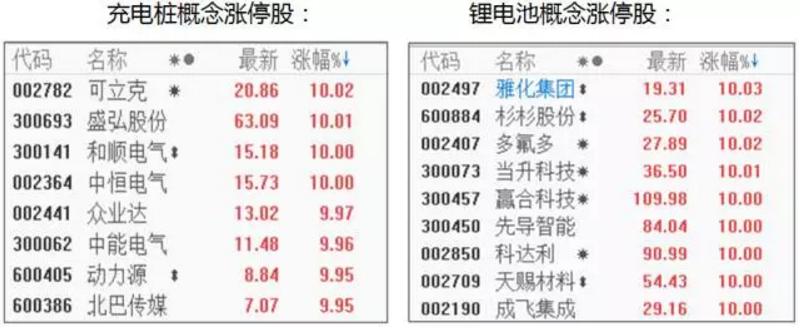 王历川: 新能源汽车 气势如虹 还能追否