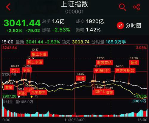 贸易战催化大盘6连阴,创年度新低!