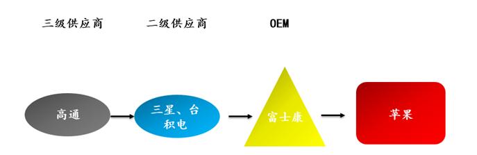 苹果产业链结构图