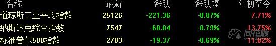 全球要闻:美股跌至三个月低位 人造肉第一股IPO来累涨290%