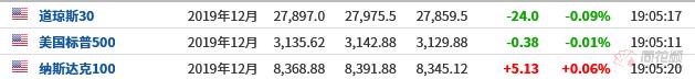 大连期货交易所美股盘前必读:美股股指期货涨跌不一 美联储即将出炉本年度最后一次利息决议