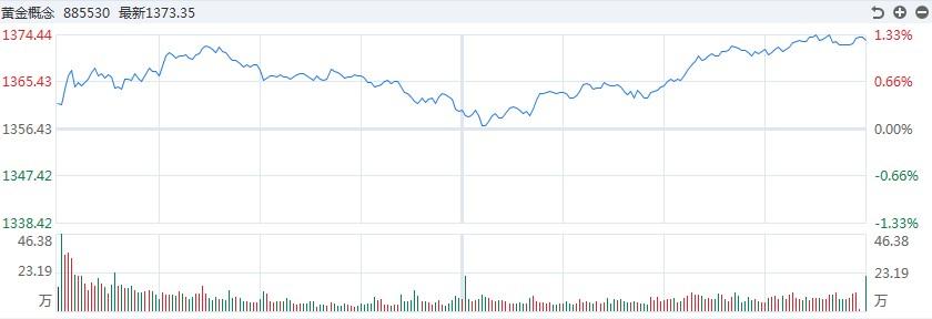 《[黄金评论》高走回头路!白银TD盘中涨幅一度超过2.5%