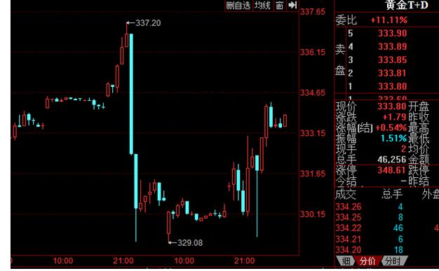 a股成交量上升。下周,全球市场将面临多重风险