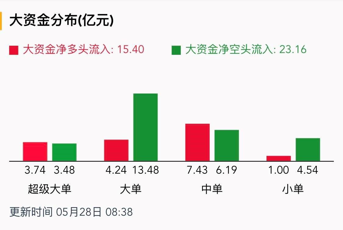 【黄金早盘点评】白银底部反弹TD盘中波幅接近3%
