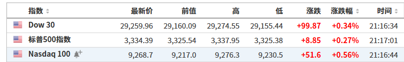 美股必须先于大盘阅读:美股指数小幅上涨,芯片股整体走强