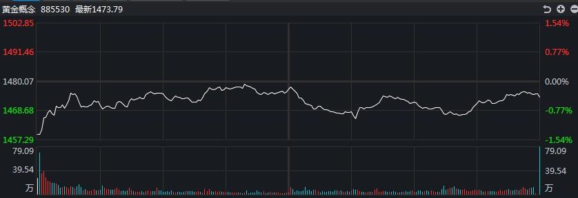 [黄金评论]黄金和白银触底反弹!白银TD的最大跌幅超过1.7%