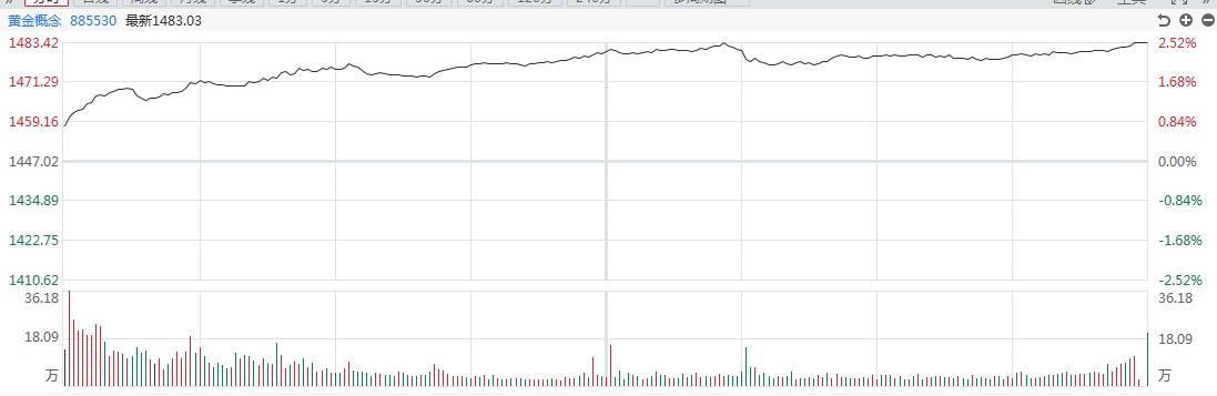 【黄金点评】长期努力!白银道明在盘中上涨近7%
