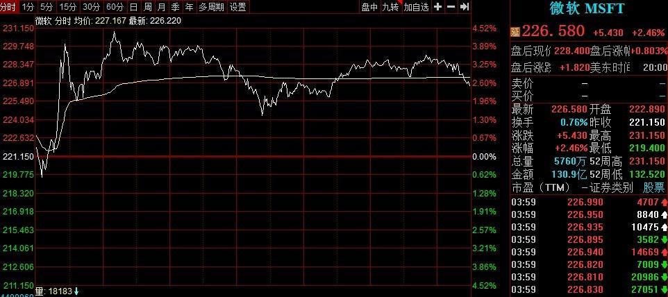 48小时内11万亿巨擘突然抢购TIKTOK?美联储也有巨大的市场地震!