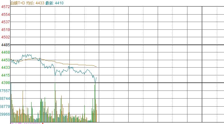 【交易】白银TD跌幅扩大,跌幅超过1.5%