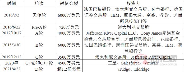 区块链公司Digital Asset D轮融资1.2亿美元