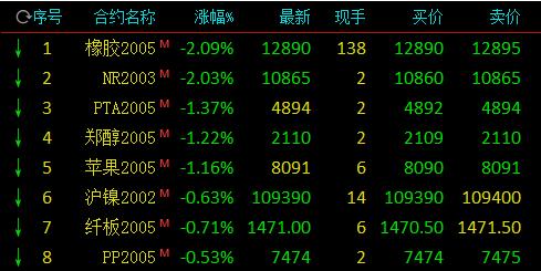 猪肉股票龙头股有哪些国内期市开盘:橡胶、20号胶跌逾2%