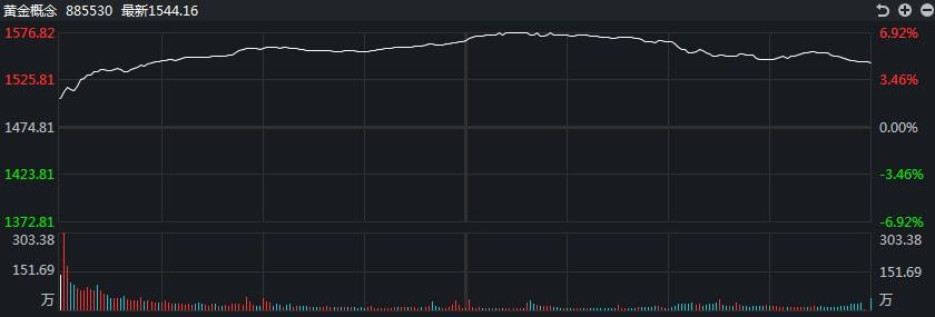 【黄金点评】多头已经拉升!白银道明在盘中上涨近4%
