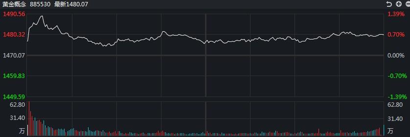 [黄金评论]美联储的鸽派决议案提振多头,白银TD飙升近3%