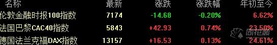 美股盘前必读:道指期货涨超百点 市场聚焦今日OPEC会议