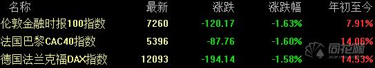 全球要闻:美股全线大跌道指跌近500点 中概股集体重挫