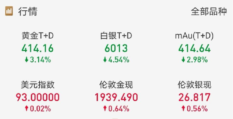 美联储预期落空,市场对黄金多头失望?黄金牛市还没有结束