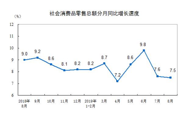 中国8月社会消费品零售总额同比7.5%