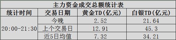 【基金】大额资金交易点评:金银差价近10倍!