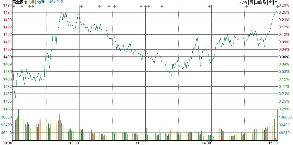 [点评]欧洲跨国政府债券跌至历史低点,金银价格上涨