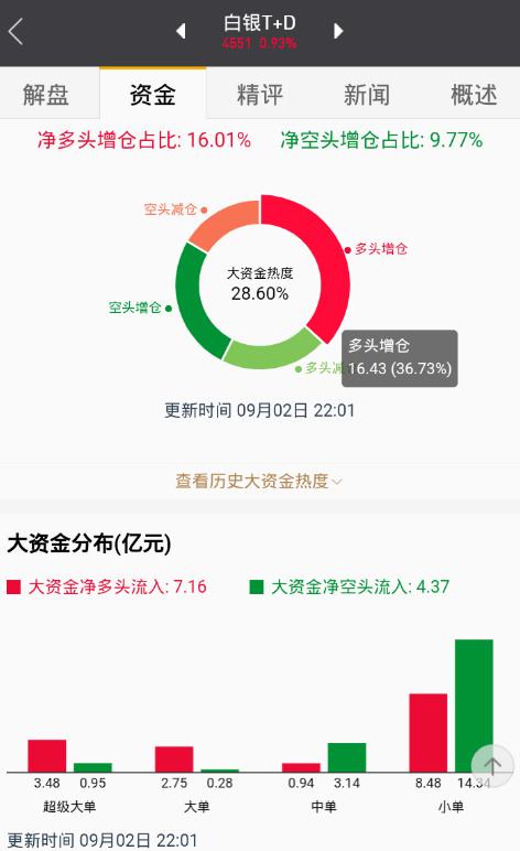 【交易】白银快速上涨,涨幅超过1%