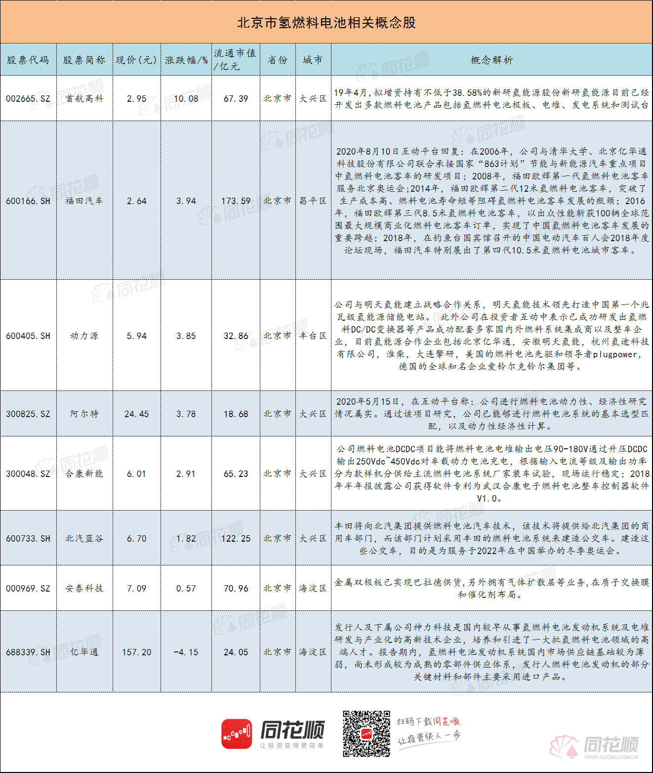 北京氢燃料电池概念股排序图