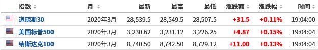 厦门恒指期货开户美股盘前必读:美股股指期货小幅上涨 蔚来盘前跌近3%