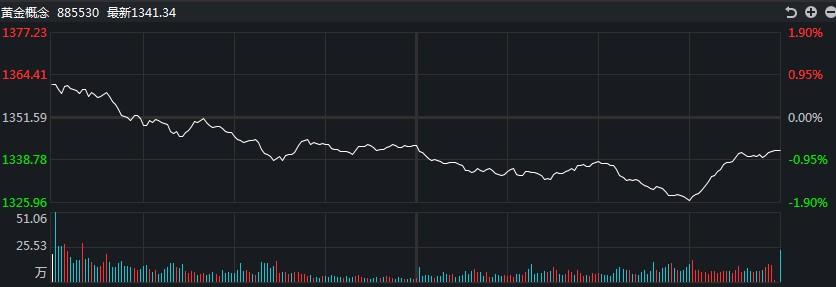 【黄金点评】白银TD盘中涨幅超过5%,价格创下两周多来新高