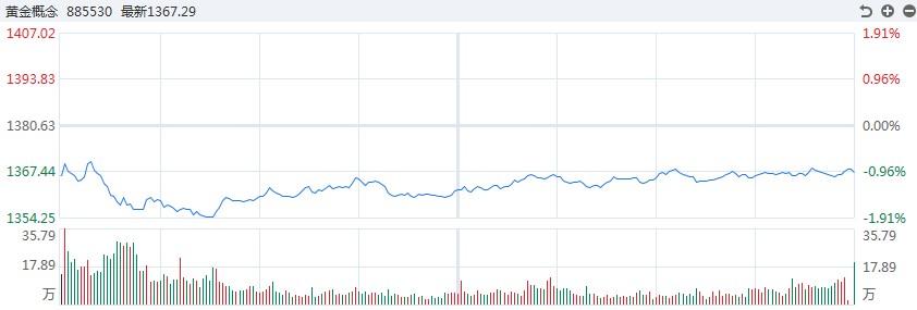[黄金评论]黄金和白银震荡回落,今晚重点关注美联储的利率决定