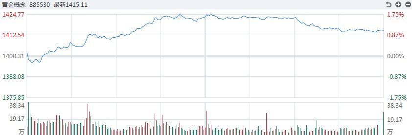 [黄金评论]白银上涨超过2.7%。今晚,欧洲央行的利率决定受到冲击