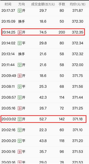 【资金】当晚黄金主力破7450万大单!