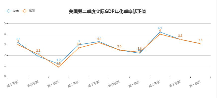 【解读】今晚的关键词:美国GDP数据,首次申请失业救济人数