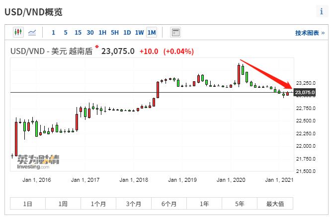 拜登政府盯上越南汇率 美新任贸易代表表示关切
