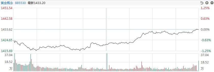 [黄金评论]白银上涨近1.5%,价格突破5000点大关