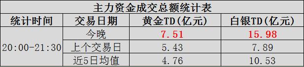 【资金】大型资本交易主力突然发力