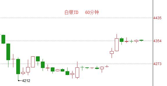 【解读】白银上涨2.3%,揭示白银价格暴涨的原因