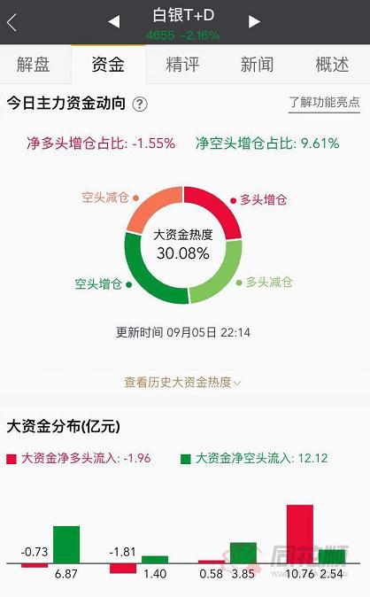 【变化】暴跌!当晚金银跌幅较大,白银跌幅超过2.5%