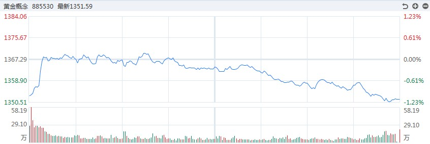 【黄金评论】美联储警告经济风险。金银波动很大