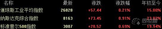 美股小幅收高 三大股指逼近历史最高纪录